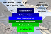 Information Technology Data Warehouse Diagram — Stock Photo