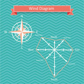 Vector wind rose diagram and compass — Stock Vector
