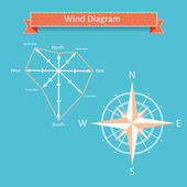 Wind rose diagram vector for infographics — Stock Vector