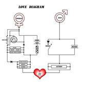 Love diagram — Stock Vector
