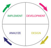 Software development life cycle — Stock Photo
