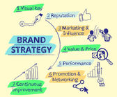 Infographic handrawn illustration of Brand strategy - seven items — ストックベクタ