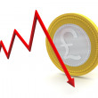 Pound Sterling Coin with Down Trend — Stock Photo