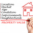 Stock Photo: Property value