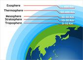 Atmosphere — Stock Vector