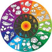 Vitamin Wheel — Stock Vector
