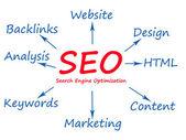 Seo - search engin optimizatrion — Foto de Stock