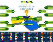 Världen fotboll turneringen knock-out omgången brasilien — Stockvektor
