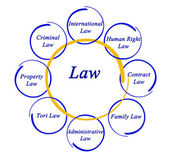 Diagram of law