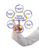 Szerzői jog által védett munkák