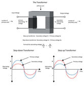 Diagram Ukázat, jak se mění elektrický transformátor napětí a
