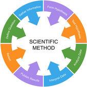 Vědecké metody slovo kruhu koncept white center