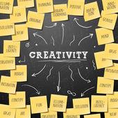 Kreativita koncept šablony s lepicí poznámky