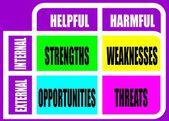 Erősségeiről, gyengeségeiről, lehetőségek, veszélyek