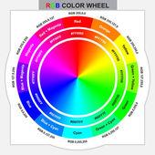RGB barevné kolo pro design a grafické práce s kódem barev