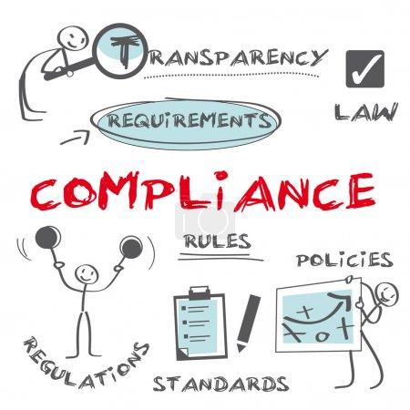 Постер, плакат: Compliance customer loyalty, холст на подрамнике