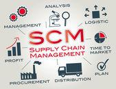 Scm サプライ チェーン ・ マネジメント