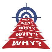 5 Proč metodika koncepce