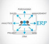 Fotografia ERP - processo di pianificazione delle risorse aziendali