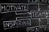 budování týmu a koučování vývojový diagram na tabuli
