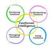 Photo Diagram of emotional intelligence