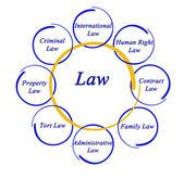 Diagramm des Gesetzes