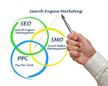 Search engine matrketing