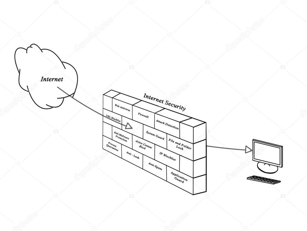 diagram of internet security \u2014 stock photo © vaeenma 15726805diagram of internet security\u2013 stock image