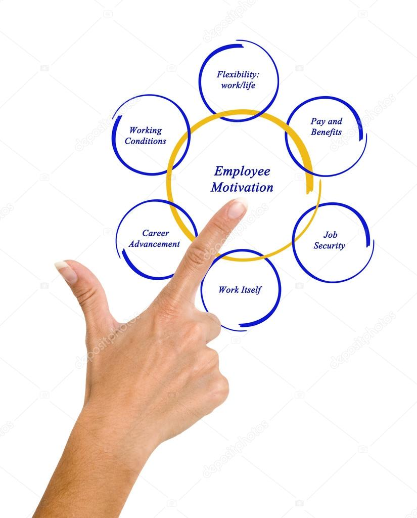 what implications does employee motivation have Free essay: abstract employees are often examining and weighing motivations when determining their job satisfaction these characteristics can be tangible.