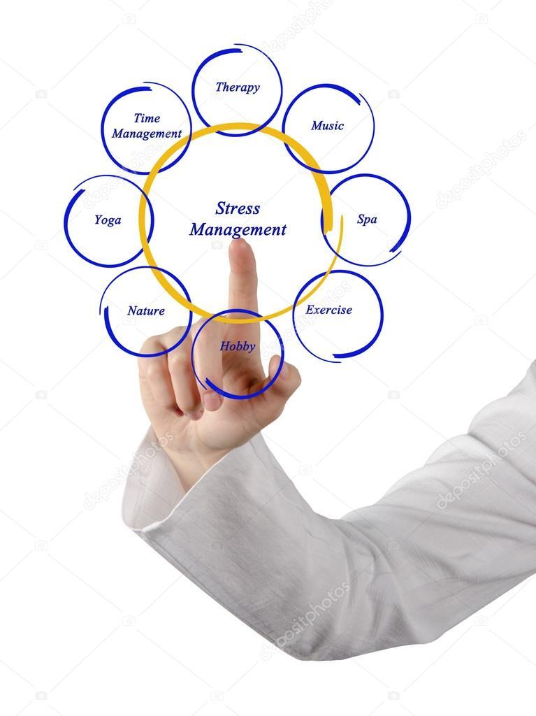 Diagram Of Stress Management Stock Photo Vaeenma 23801973