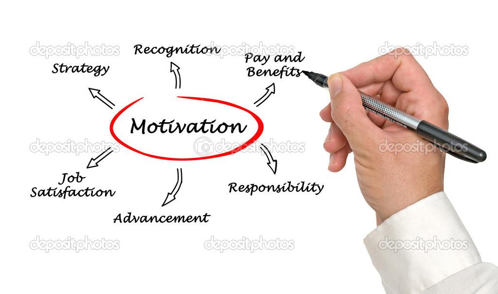 Diagramme De Motivation Photographie Vaeenma 27734323