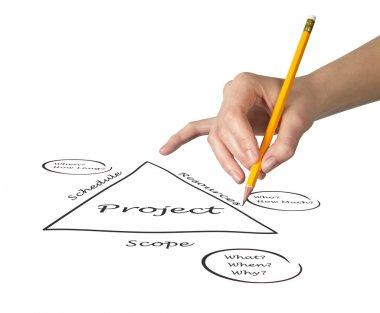 Project Fundamentals