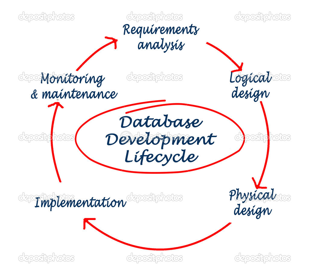 database development life cycle pdf