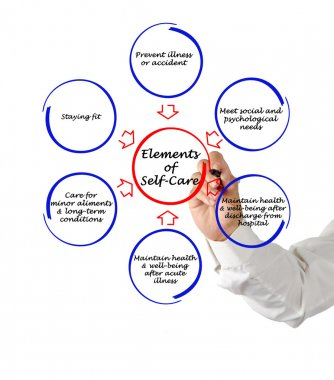 Elements of self-care