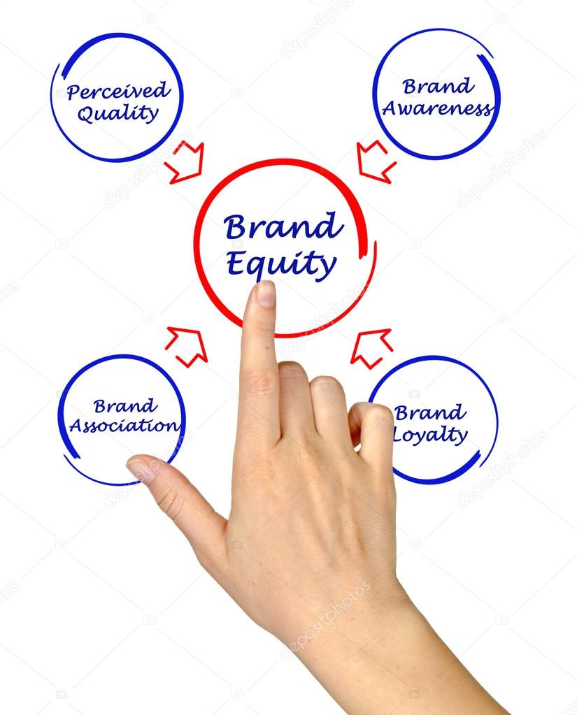 brand image and sources of equity A strategy to recapture lost sources of brand equity and identify and establish new sources of brand equity • cannibalization when new products take sales away from the firm's existing products rather than generating additional revenues or profits through new sales.