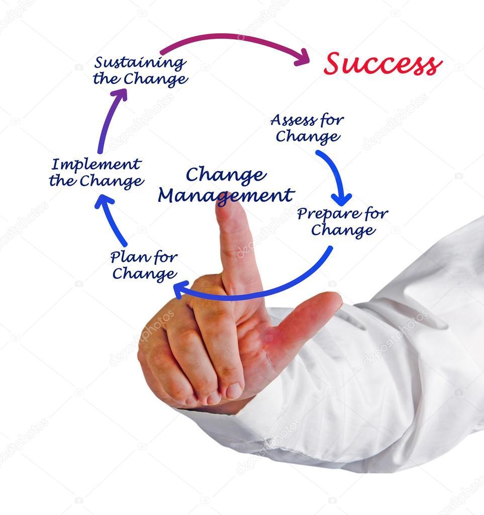 Exceptionnel schéma de gestion du changement — Photo #42888221 CV77