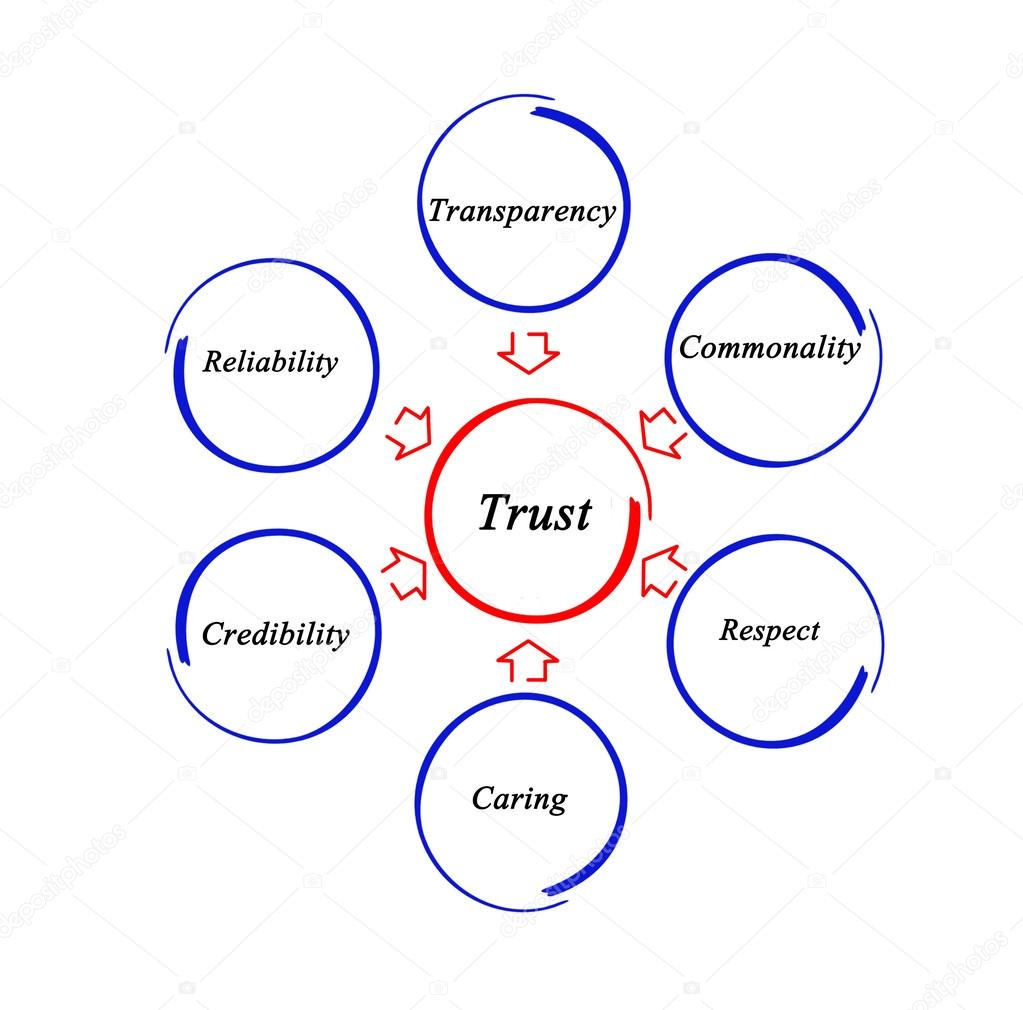 Diagram of trust — Stock Photo © vaeenma #44937005