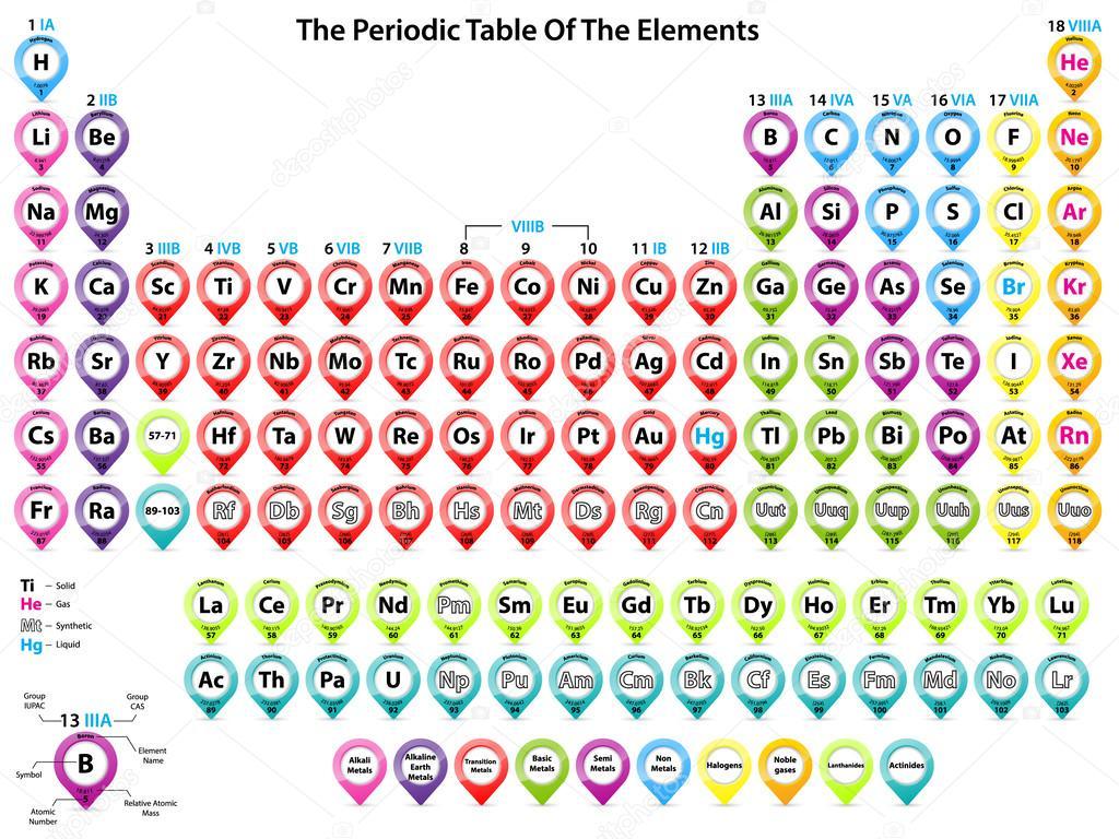 Tabla peridica de elementos con formas de puntero vector de tabla peridica de elementos con formas de puntero vector de stock urtaz Images