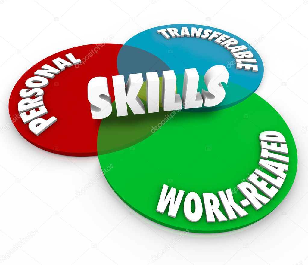Skills venn diagram personal transferable work related stock photo skills word on a venn diagram of three intersecting circles showing the words personal transferable and work related to illustrate the different skillsets ccuart Images