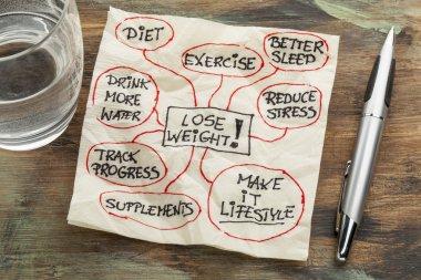 lose weight mindmap