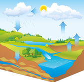 Photo Vector schematic representation of the water cycle in nature