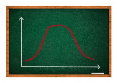 Gaussian, bell or normal distribution curve