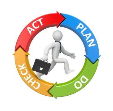 Plan Do Check Act diagram with running businessman