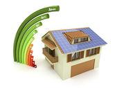 energetické vlastnosti klasifikace