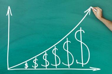 Doları büyüme grafiği