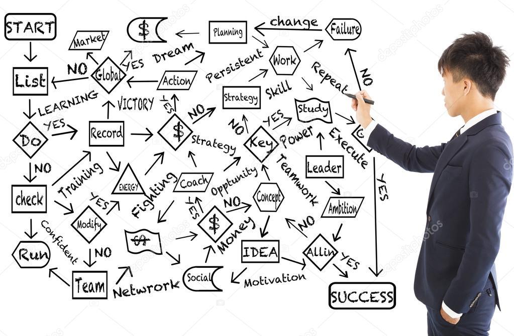 Geschäftsmann zeichnen ein Ablaufdiagramm zum Erfolg planen ...