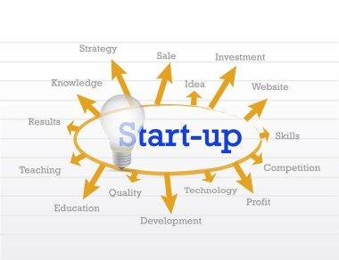 start up idea diagram