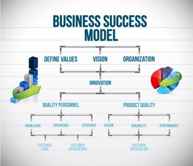 Business success model chart and graphs