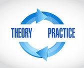 teorie a praxe cyklu ilustrace design