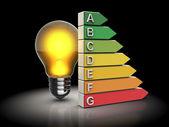Fotografie Energieeffizienz